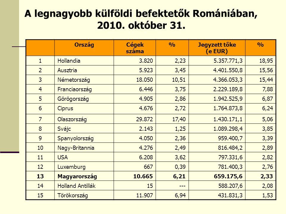 A legnagyobb külföldi befektetők Romániában, 2010. október 31.