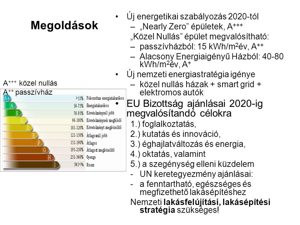 Megoldások EU Bizottság ajánlásai 2020-ig megvalósítandó célokra