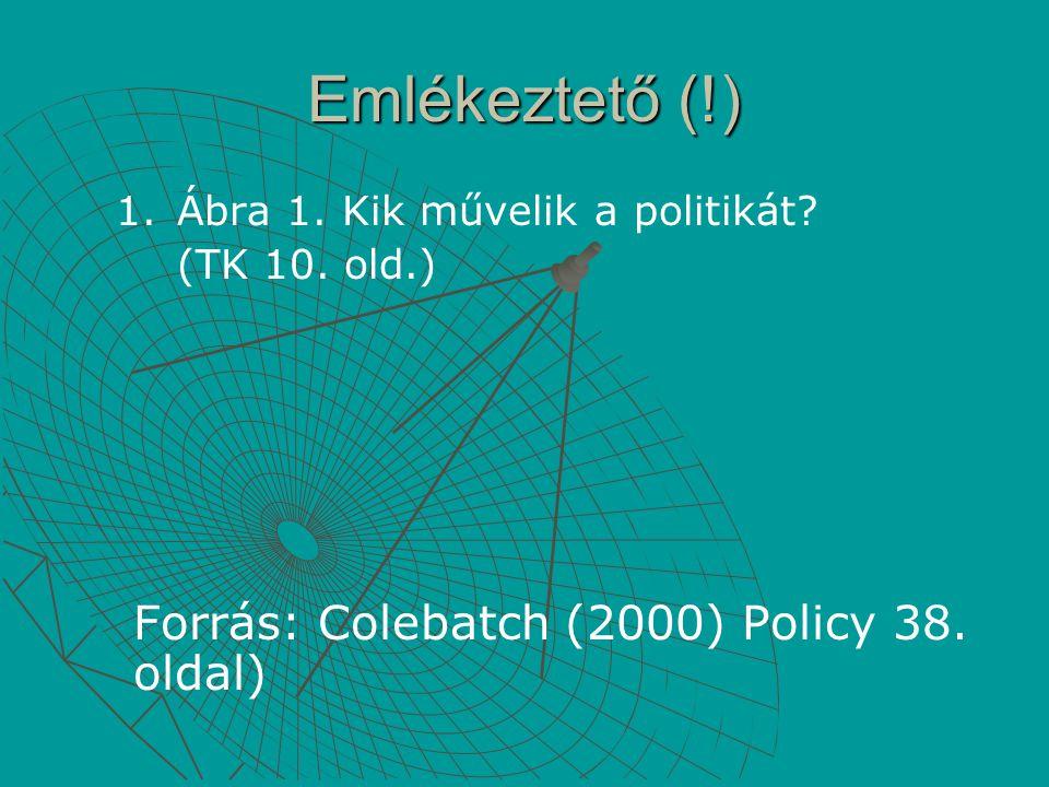 Emlékeztető (!) Forrás: Colebatch (2000) Policy 38. oldal)