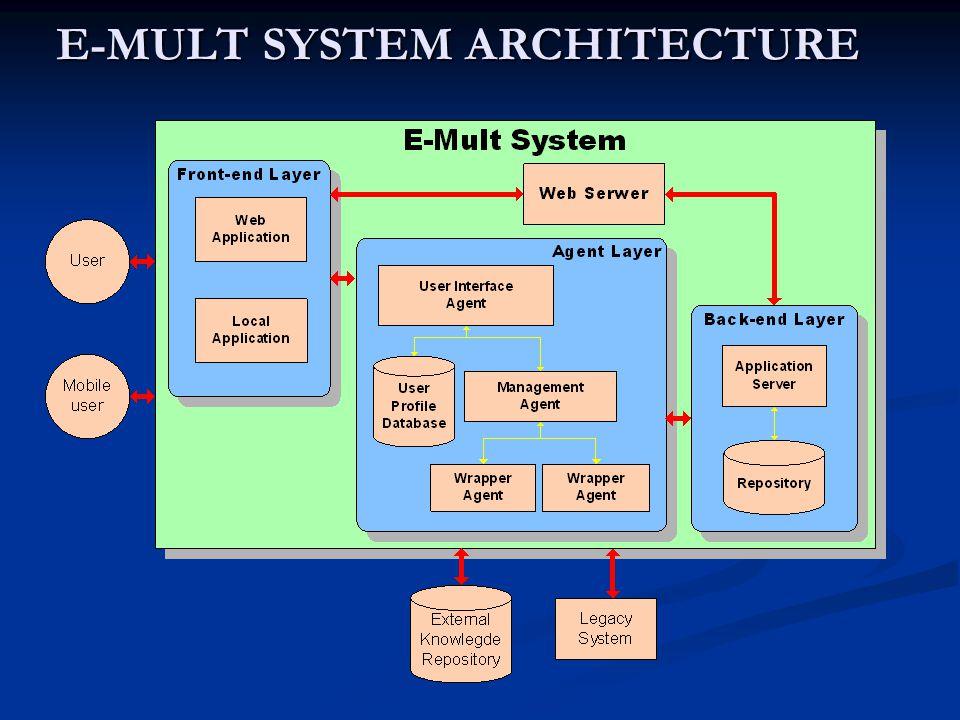 E-MULT SYSTEM ARCHITECTURE