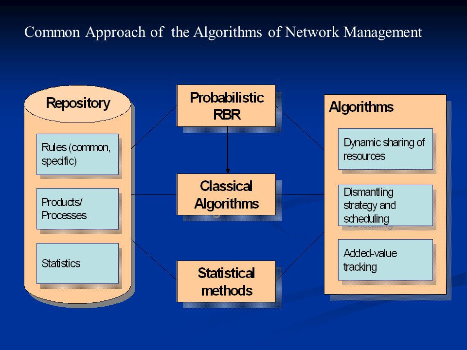 Common Approach of the Algorithms of Network Management