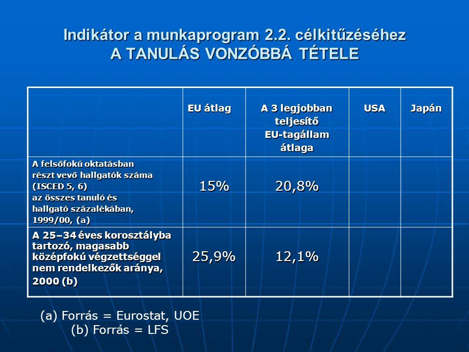 Indikátor a munkaprogram 2.2. célkitűzéséhez A TANULÁS VONZÓBBÁ TÉTELE