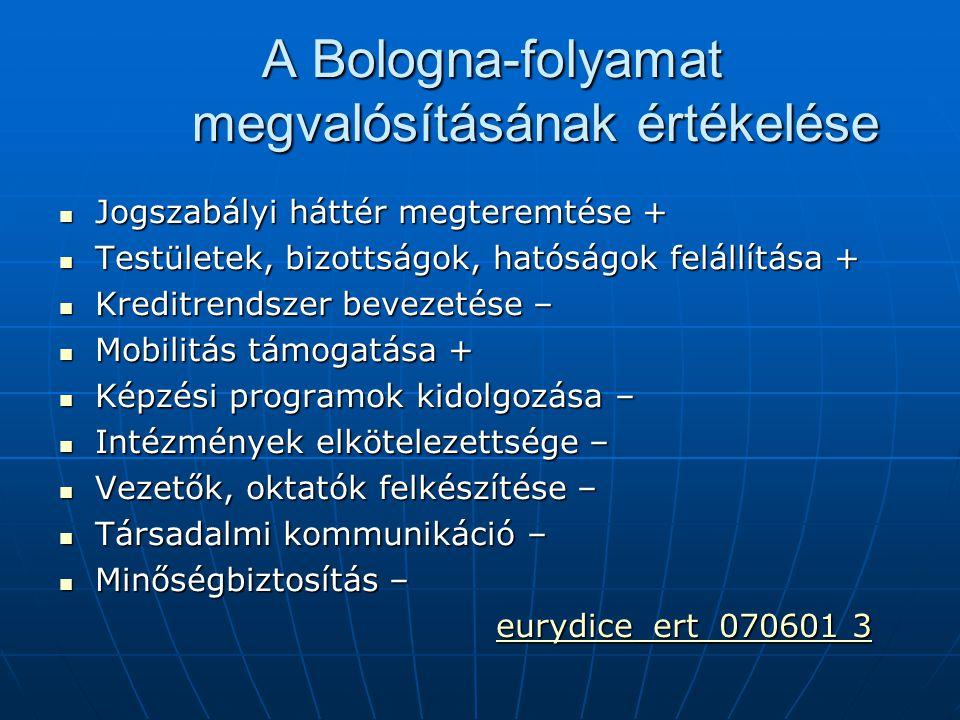 A Bologna-folyamat megvalósításának értékelése