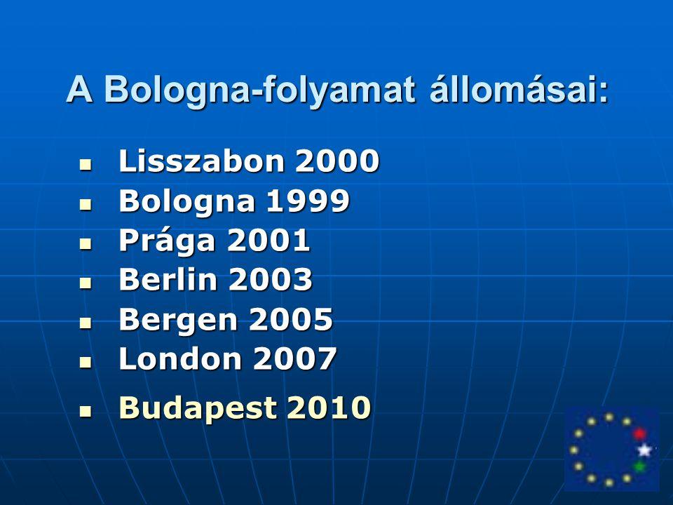 A Bologna-folyamat állomásai: