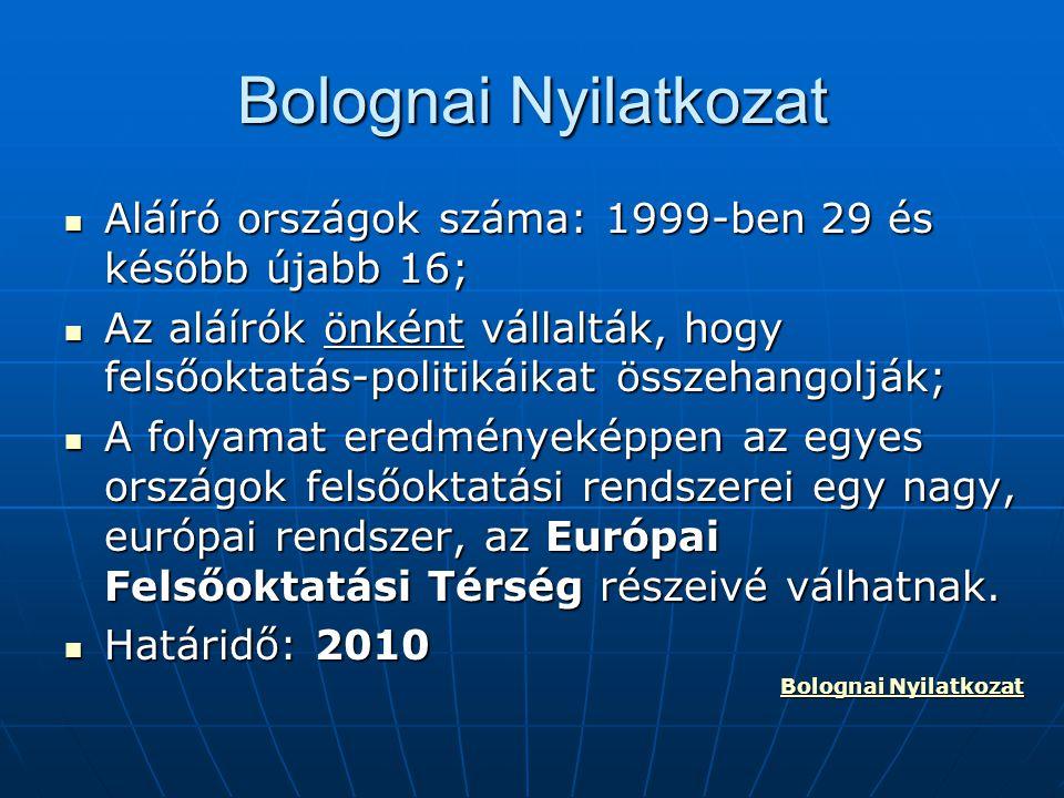Bolognai Nyilatkozat Aláíró országok száma: 1999-ben 29 és később újabb 16;