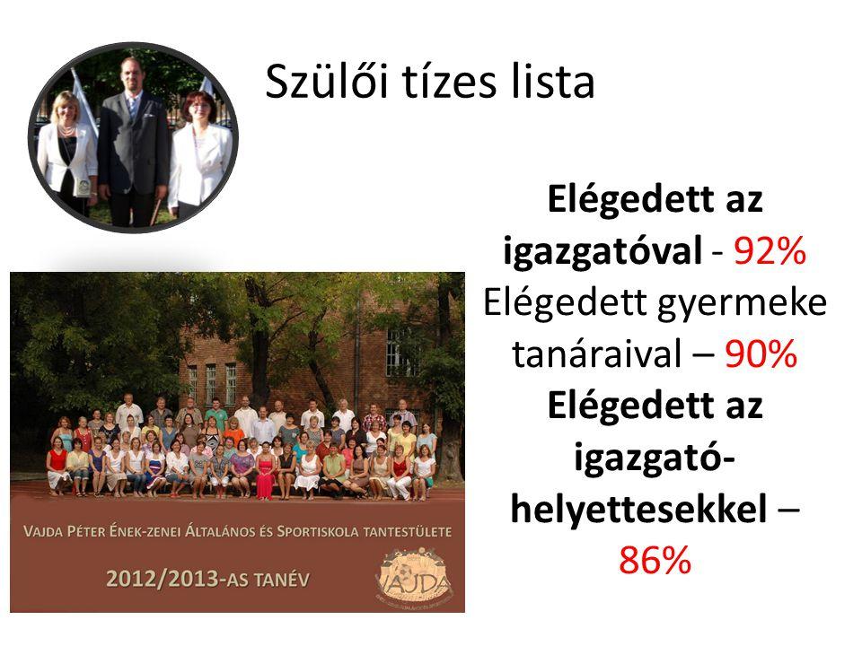Szülői tízes lista Elégedett az igazgatóval - 92%