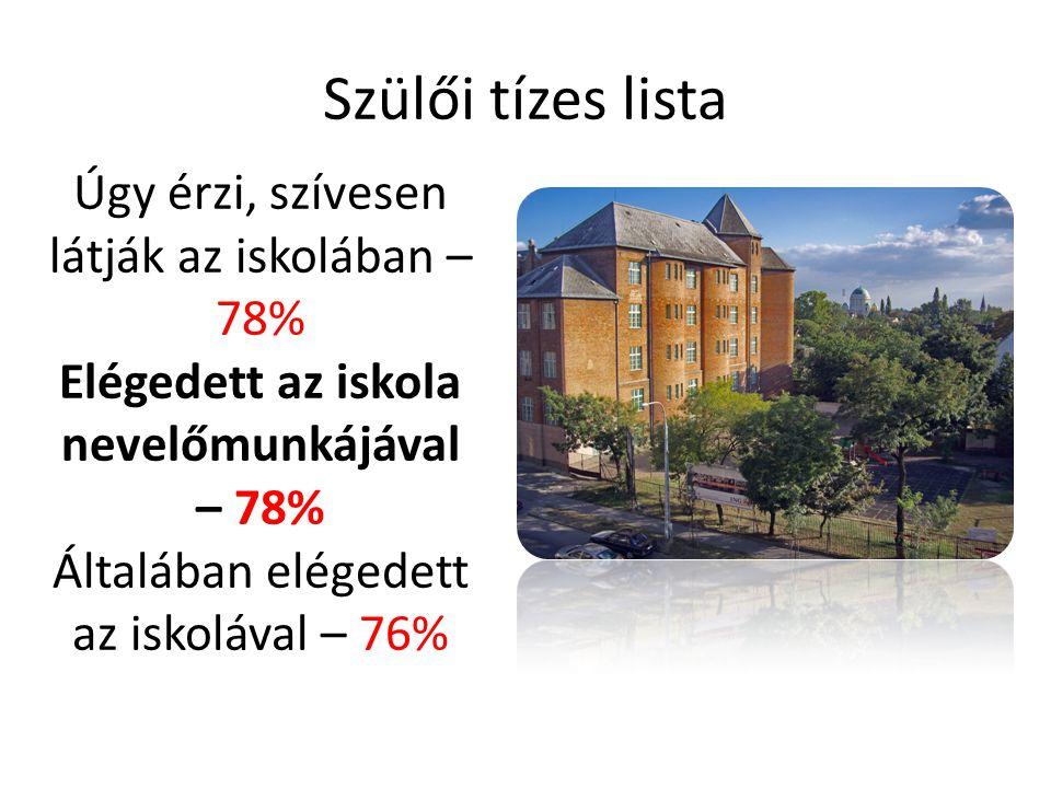 Elégedett az iskola nevelőmunkájával – 78%