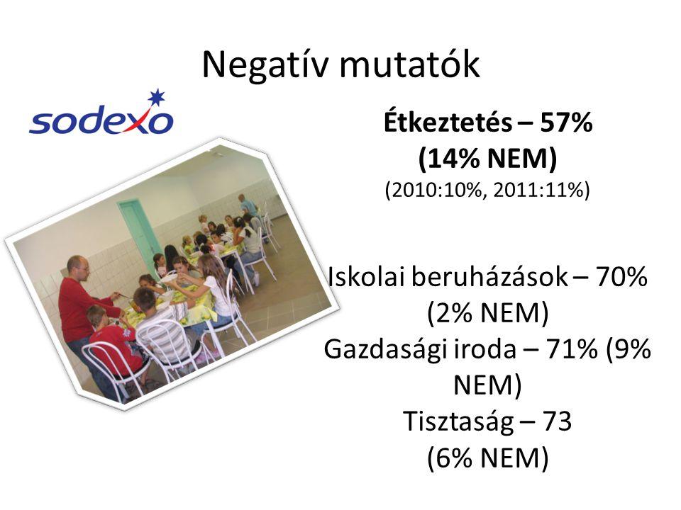 Negatív mutatók Étkeztetés – 57% (14% NEM)