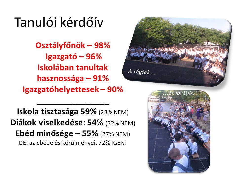 Igazgatóhelyettesek – 90%