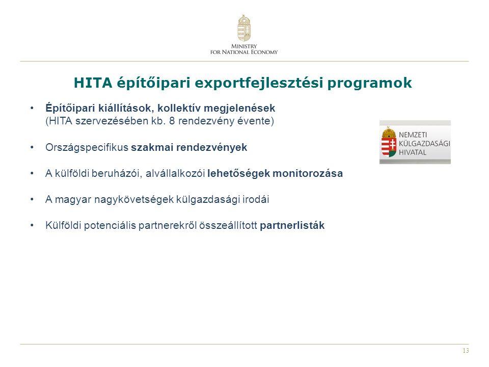 HITA építőipari exportfejlesztési programok