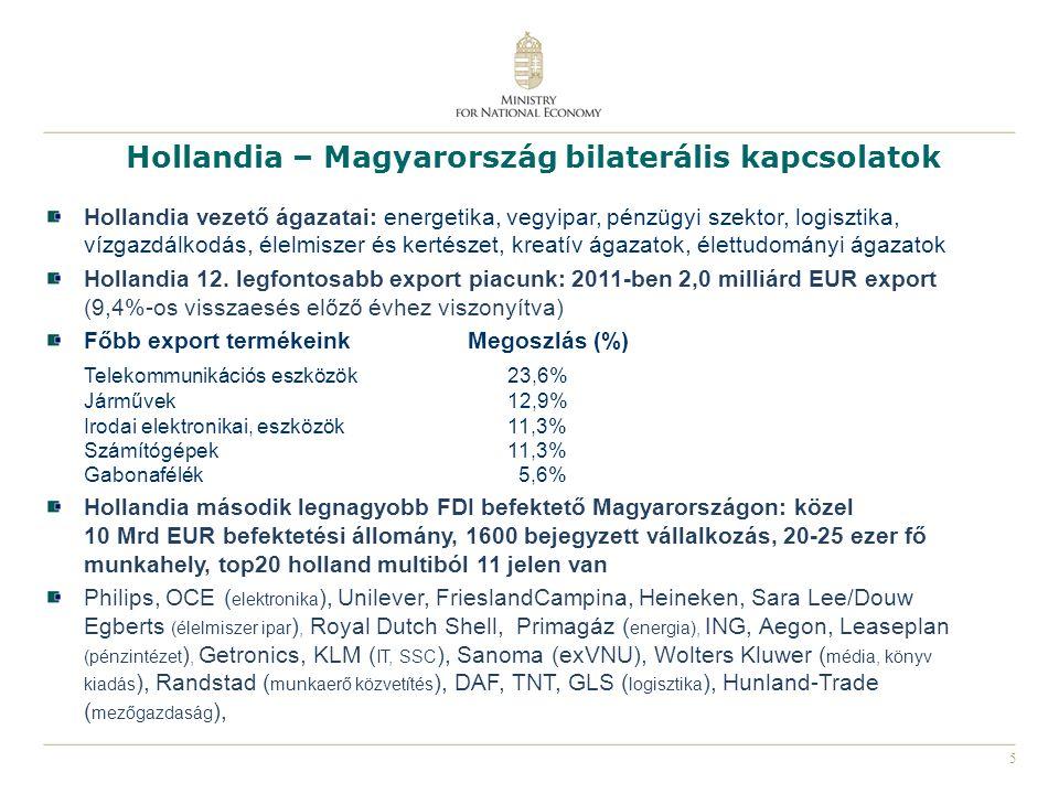 Hollandia – Magyarország bilaterális kapcsolatok