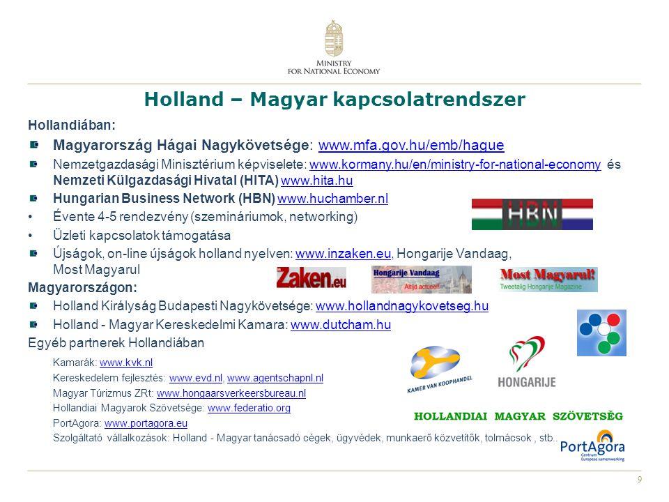 Holland – Magyar kapcsolatrendszer