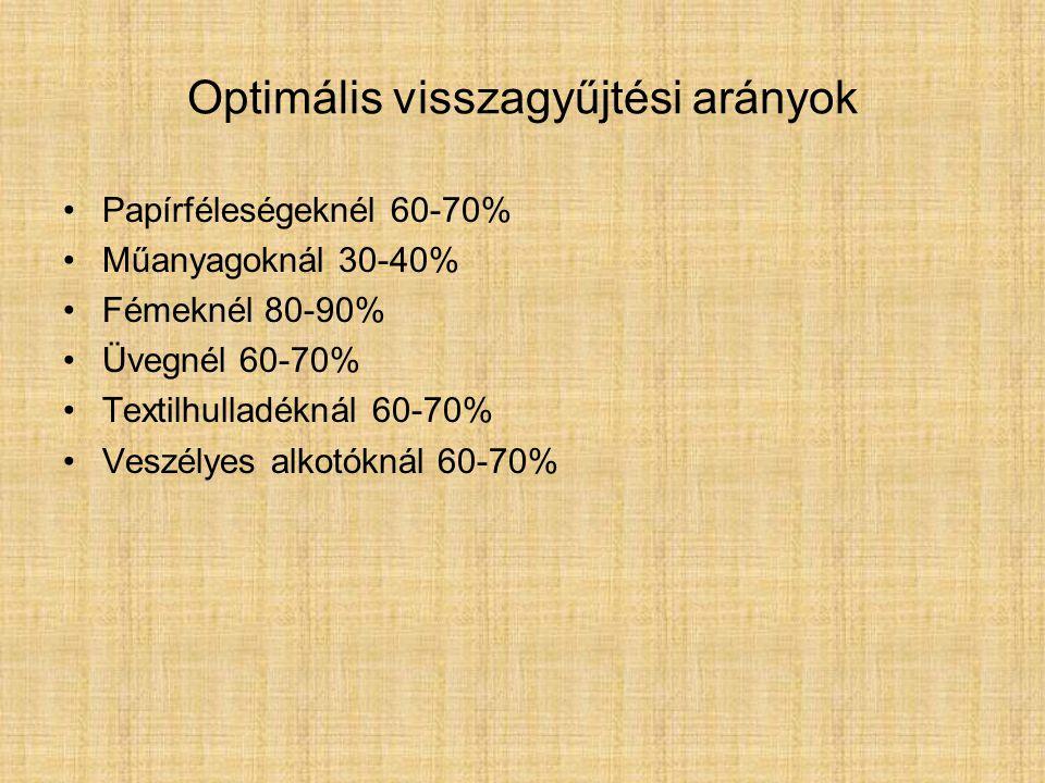 Optimális visszagyűjtési arányok