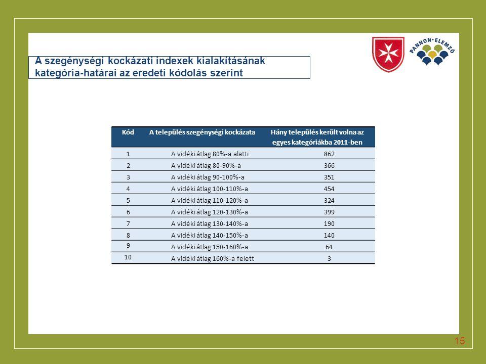 A szegénységi kockázati indexek kialakításának kategória-határai az eredeti kódolás szerint