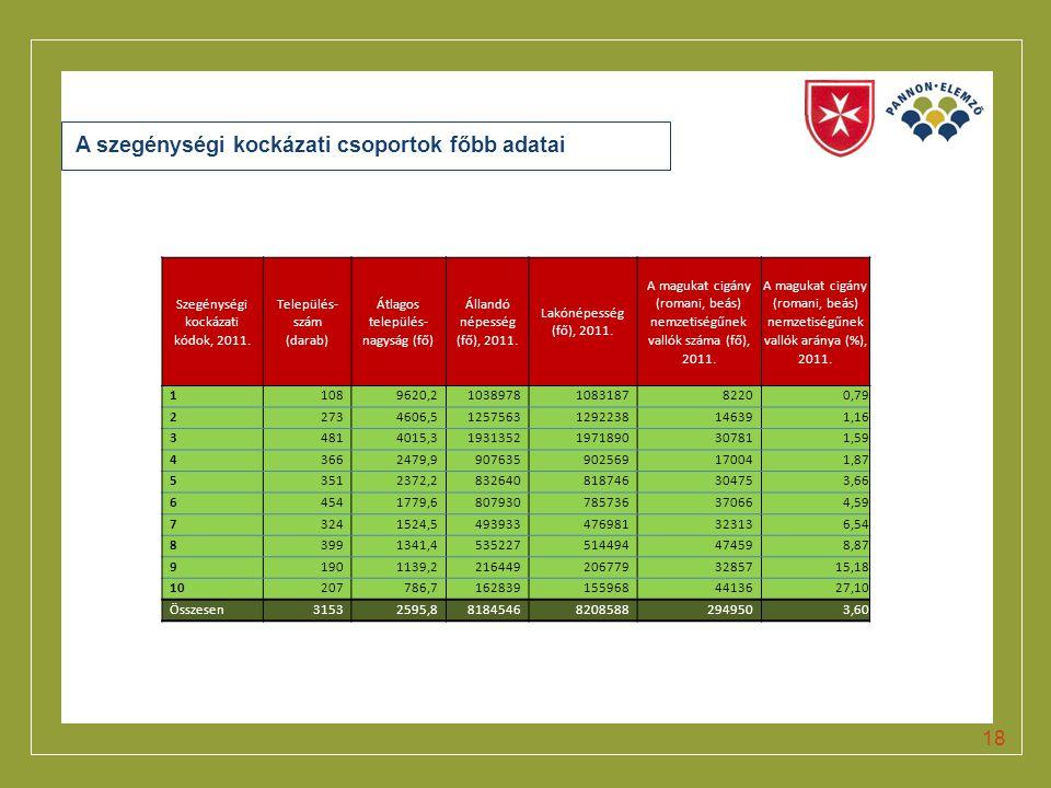 A szegénységi kockázati csoportok főbb adatai