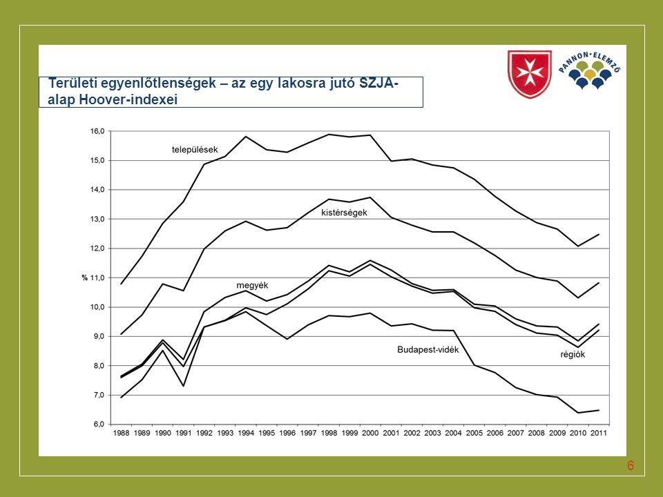 Területi egyenlőtlenségek – az egy lakosra jutó SZJA-alap Hoover-indexei