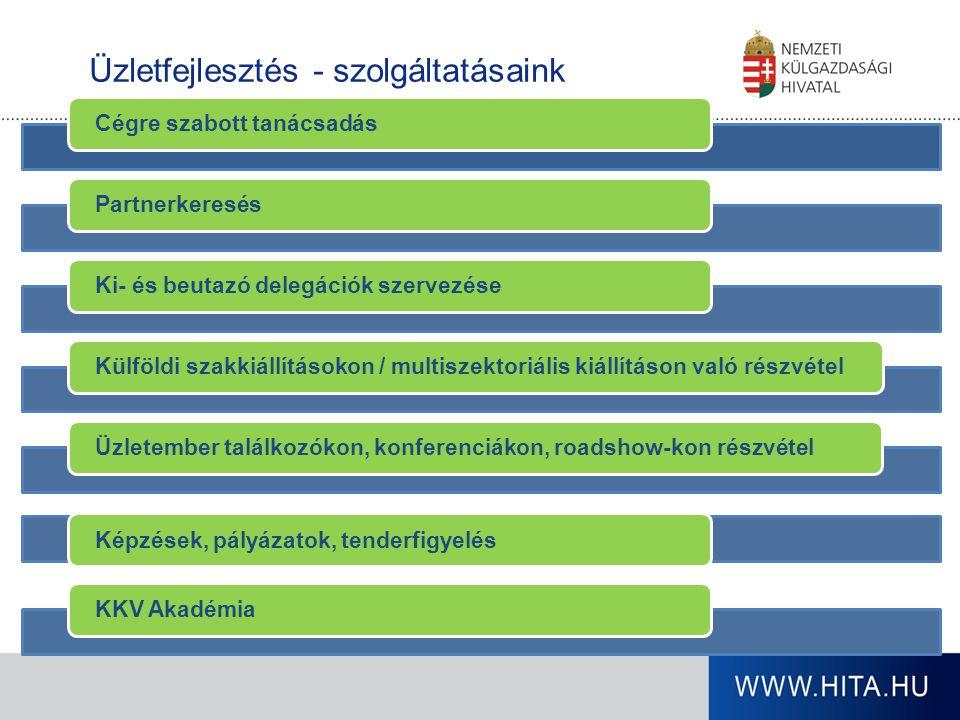 Üzletfejlesztés - szolgáltatásaink