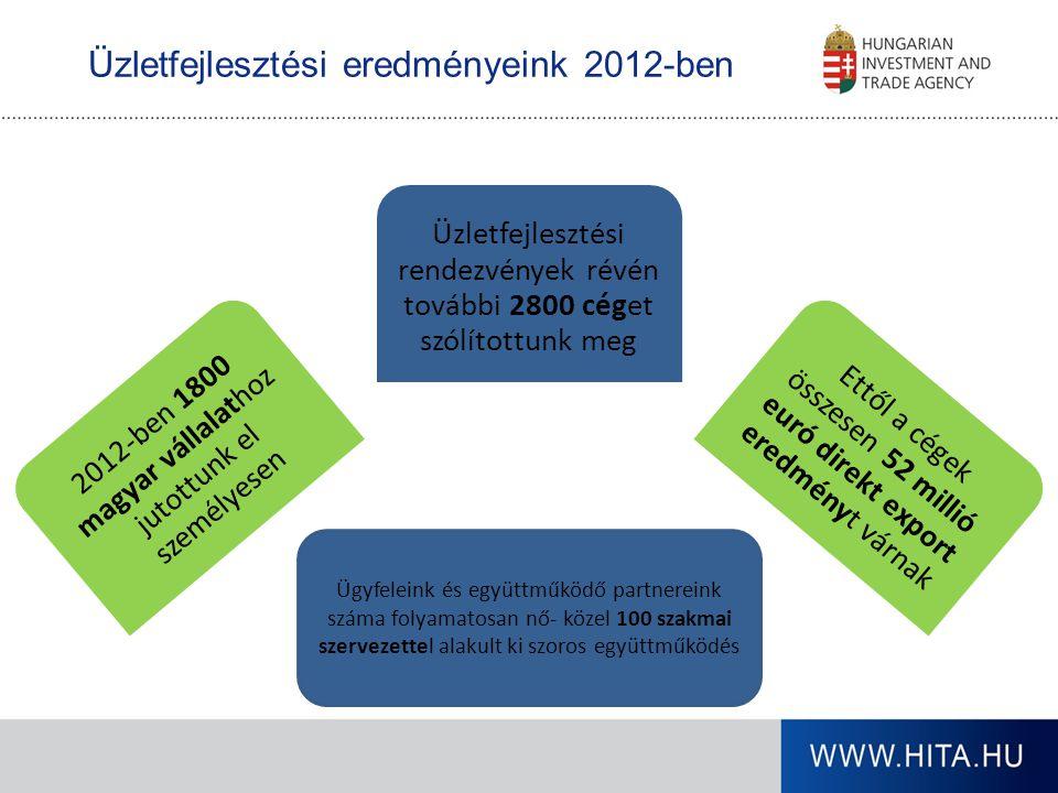 Üzletfejlesztési eredményeink 2012-ben