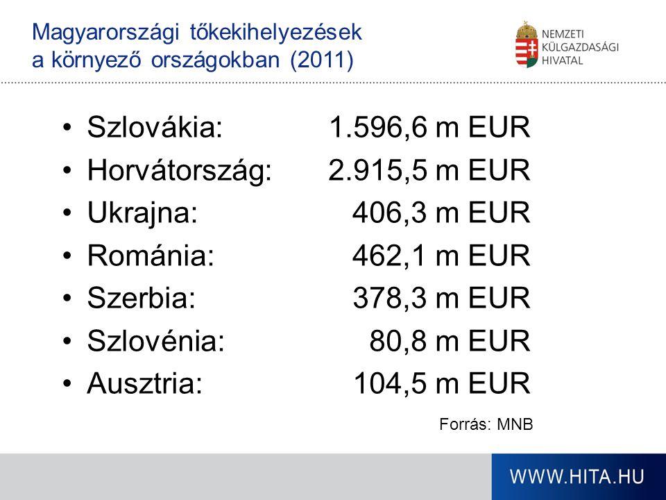Szlovákia: 1.596,6 m EUR Horvátország: 2.915,5 m EUR