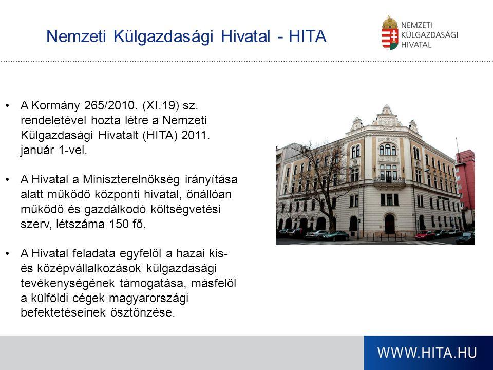 Nemzeti Külgazdasági Hivatal - HITA