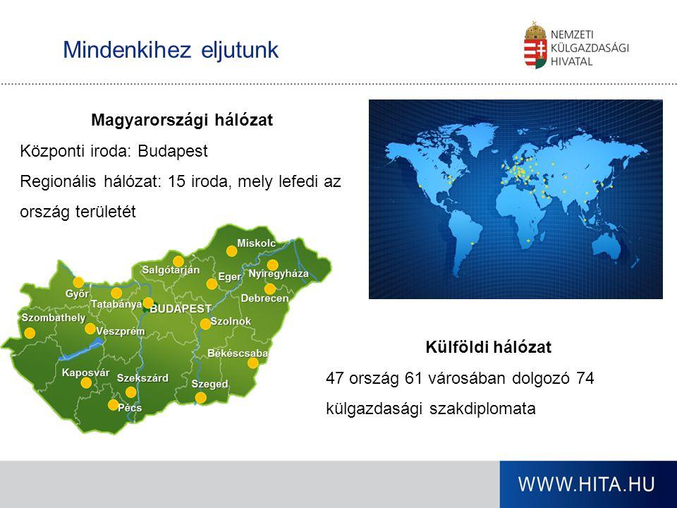 Magyarországi hálózat