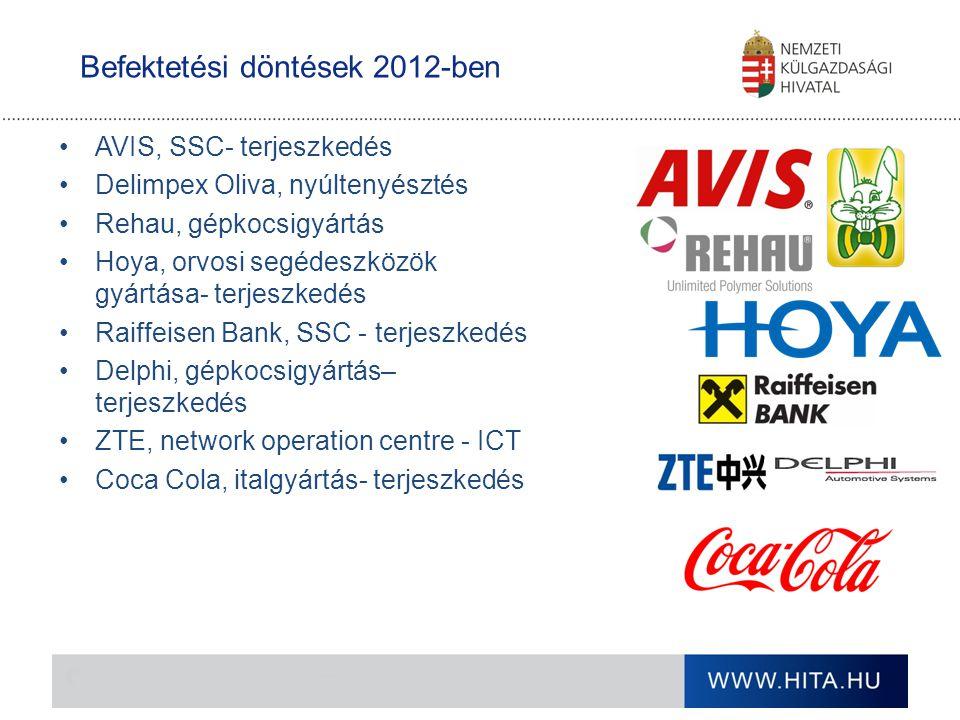 Befektetési döntések 2012-ben
