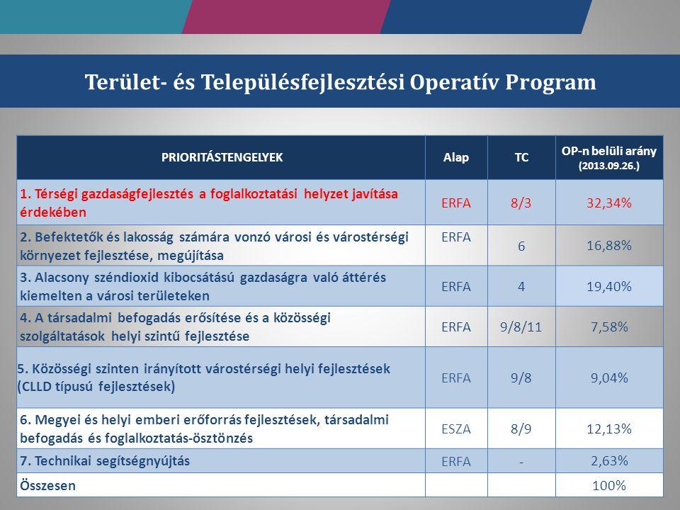 Terület- és Településfejlesztési Operatív Program
