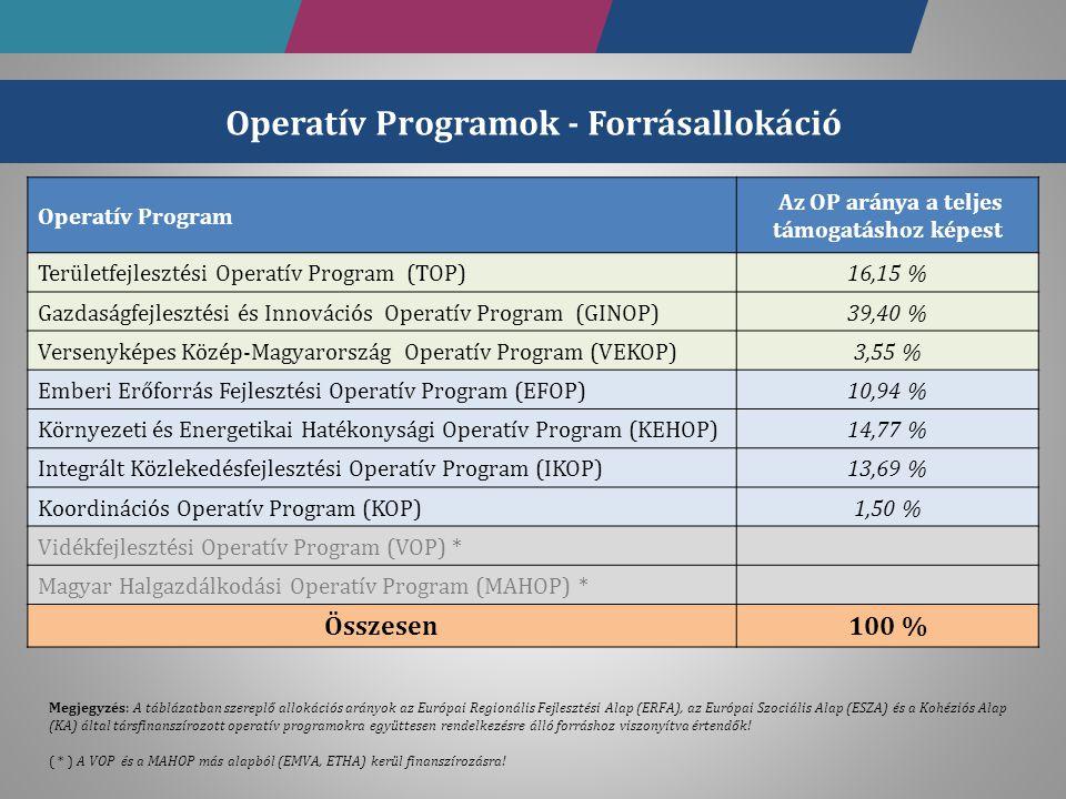 Operatív Programok - Forrásallokáció