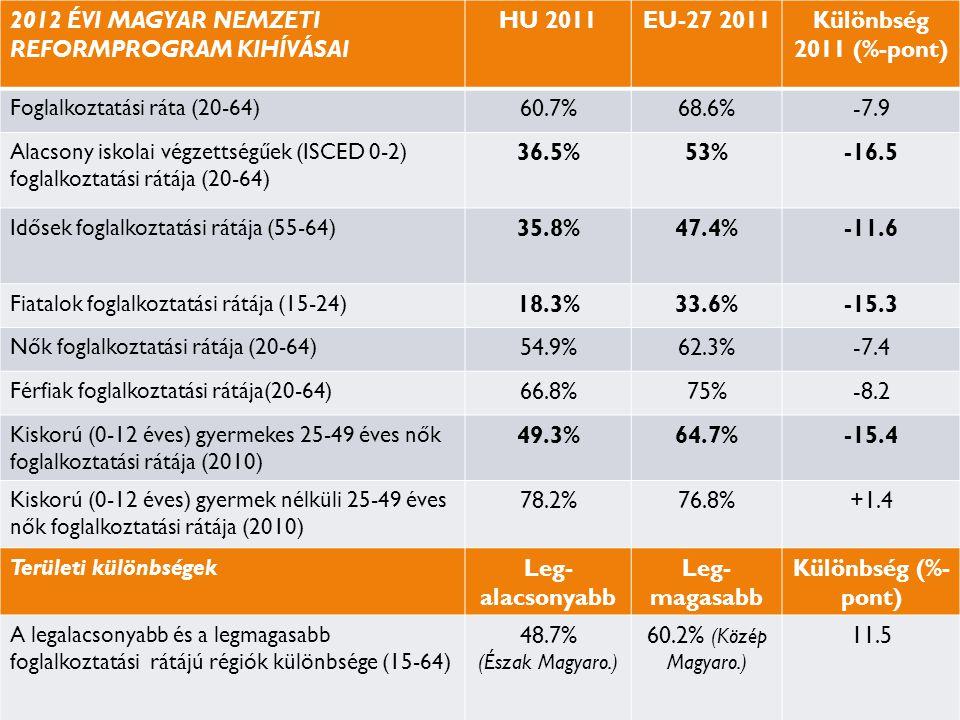2012 ÉVI MAGYAR NEMZETI REFORMPROGRAM KIHÍVÁSAI HU 2011 EU-27 2011