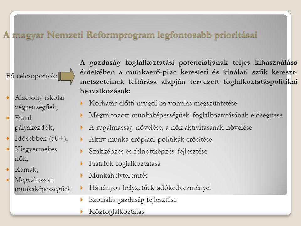 A magyar Nemzeti Reformprogram legfontosabb prioritásai