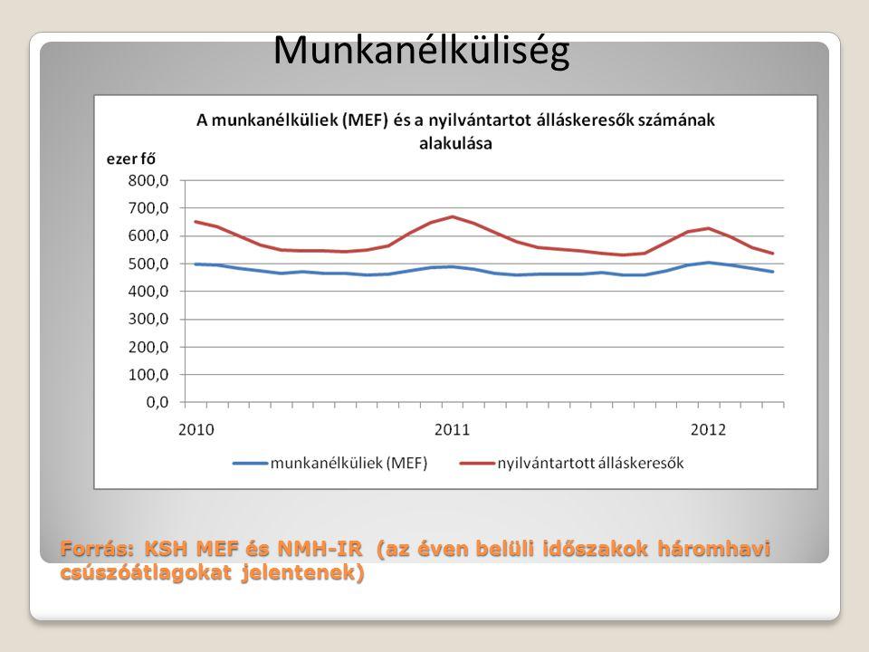 Munkanélküliség Forrás: KSH MEF és NMH-IR (az éven belüli időszakok háromhavi csúszóátlagokat jelentenek)