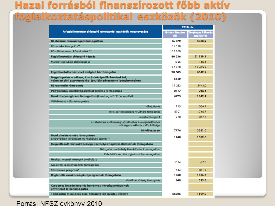 Hazai forrásból finanszírozott főbb aktív foglalkoztatáspolitikai eszközök (2010)