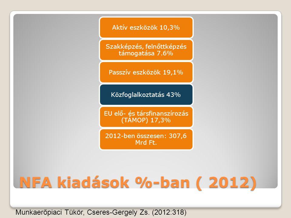 Aktív eszközök 10,3% Szakképzés, felnőttképzés támogatása 7.6% Passzív eszközök 19,1% Közfoglalkoztatás 43%