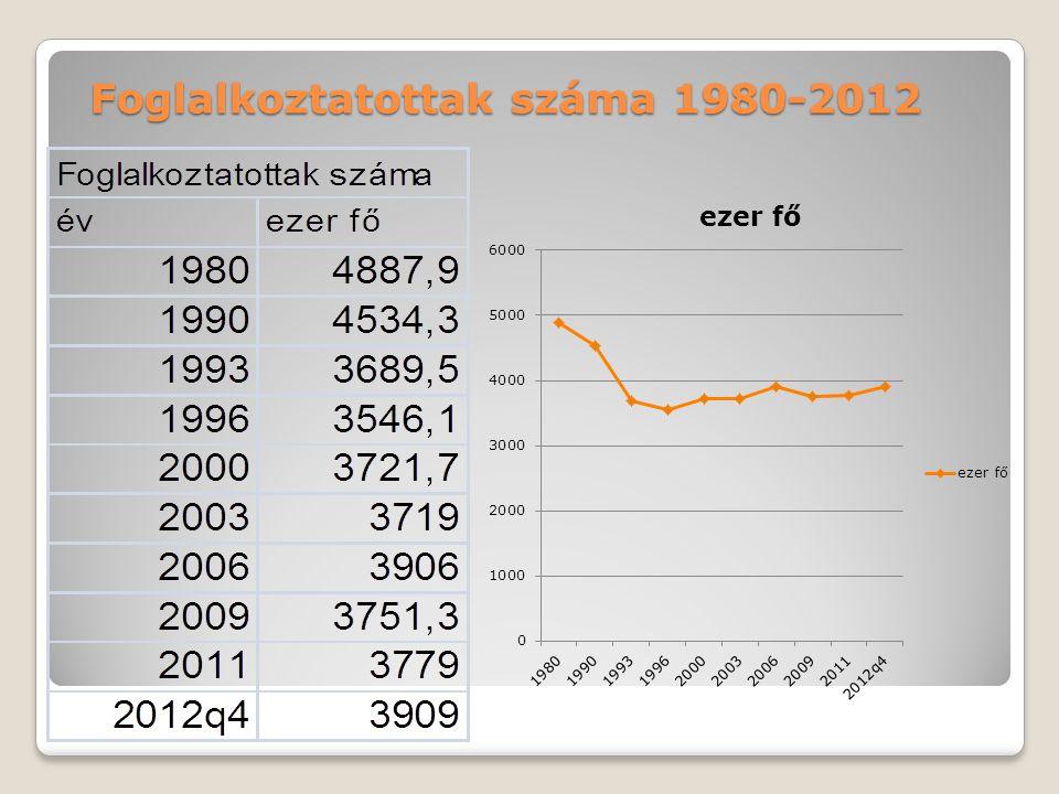 Foglalkoztatottak száma 1980-2012