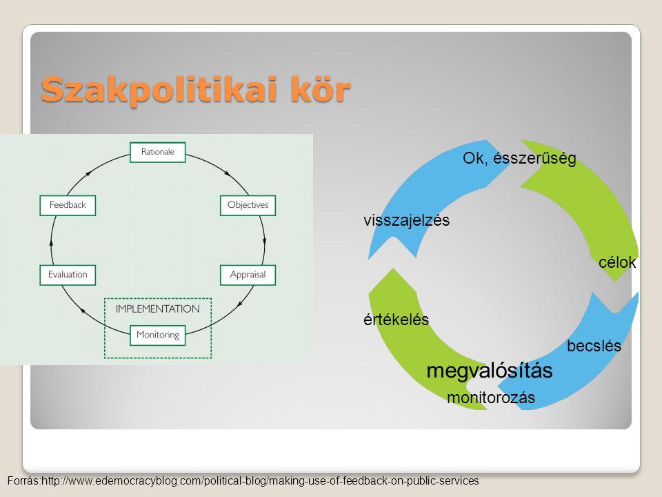 Szakpolitikai kör megvalósítás Ok, ésszerűség visszajelzés célok