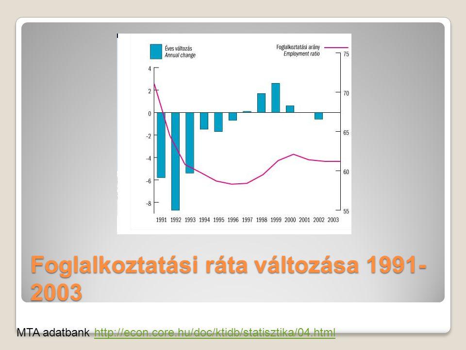 Foglalkoztatási ráta változása 1991-2003