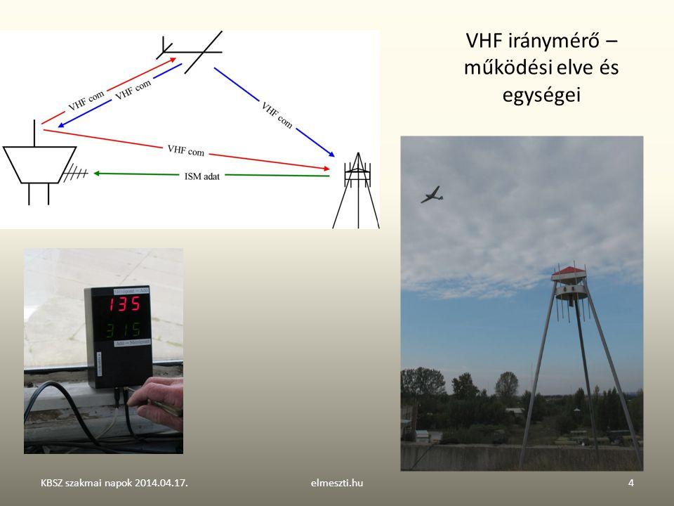 VHF iránymérő – működési elve és egységei