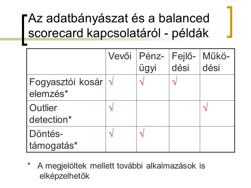 Az adatbányászat és a balanced scorecard kapcsolatáról - példák