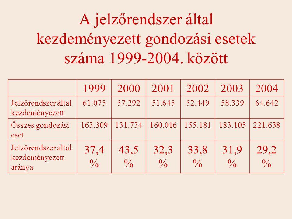 A jelzőrendszer által kezdeményezett gondozási esetek száma 1999-2004