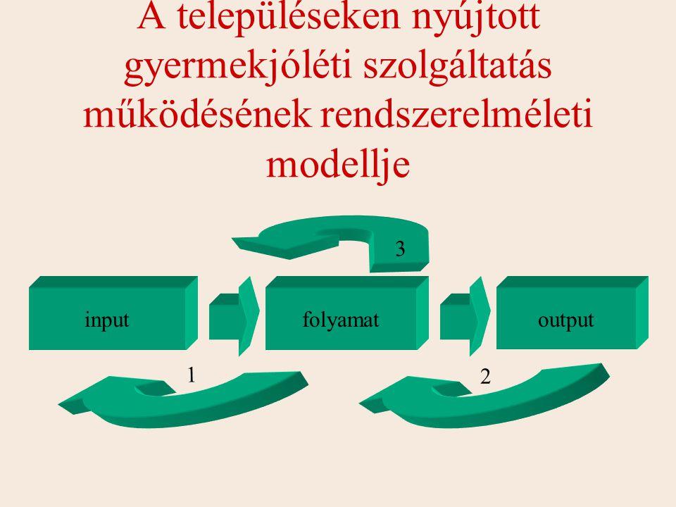 A településeken nyújtott gyermekjóléti szolgáltatás működésének rendszerelméleti modellje