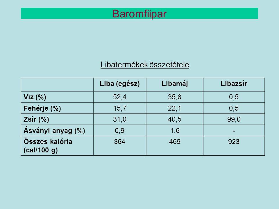 Baromfiipar Libatermékek összetétele Liba (egész) Libamáj Libazsír