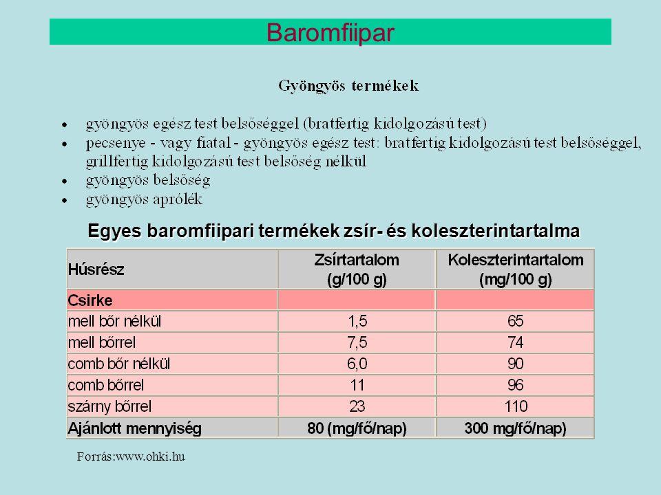 Baromfiipar Egyes baromfiipari termékek zsír- és koleszterintartalma