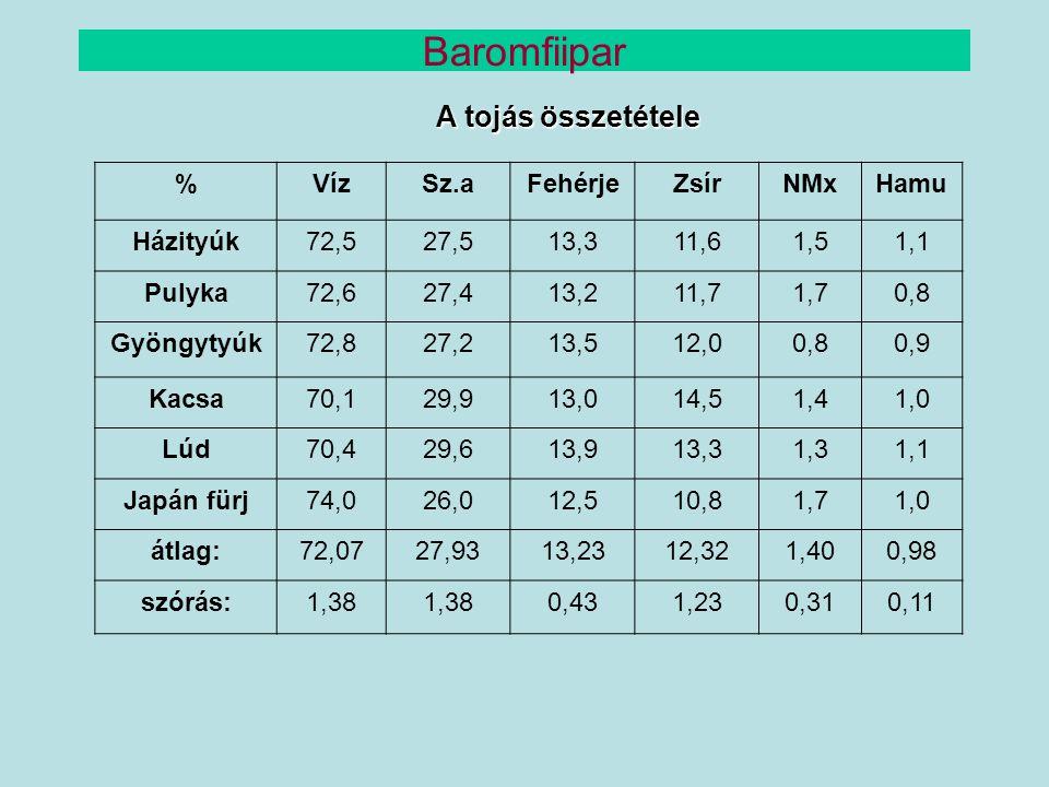Baromfiipar A tojás összetétele % Víz Sz.a Fehérje Zsír NMx Hamu
