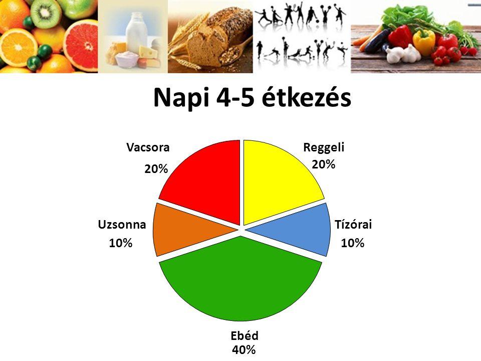 Napi 4-5 étkezés Vacsora 20% Reggeli 20% Uzsonna 10% Tízórai 10% Ebéd