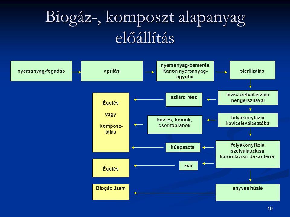Biogáz-, komposzt alapanyag előállítás