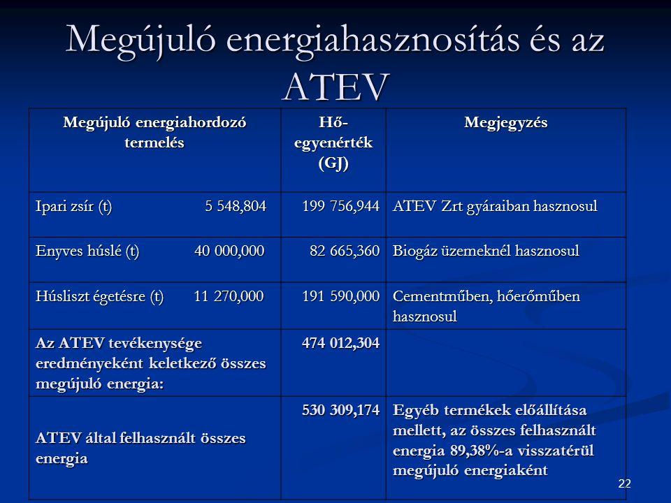 Megújuló energiahasznosítás és az ATEV