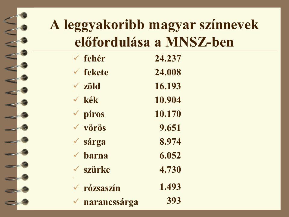 A leggyakoribb magyar színnevek előfordulása a MNSZ-ben