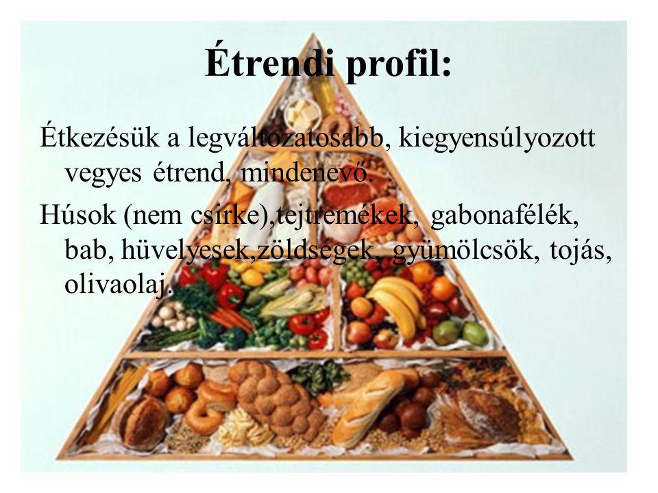 Étrendi profil: