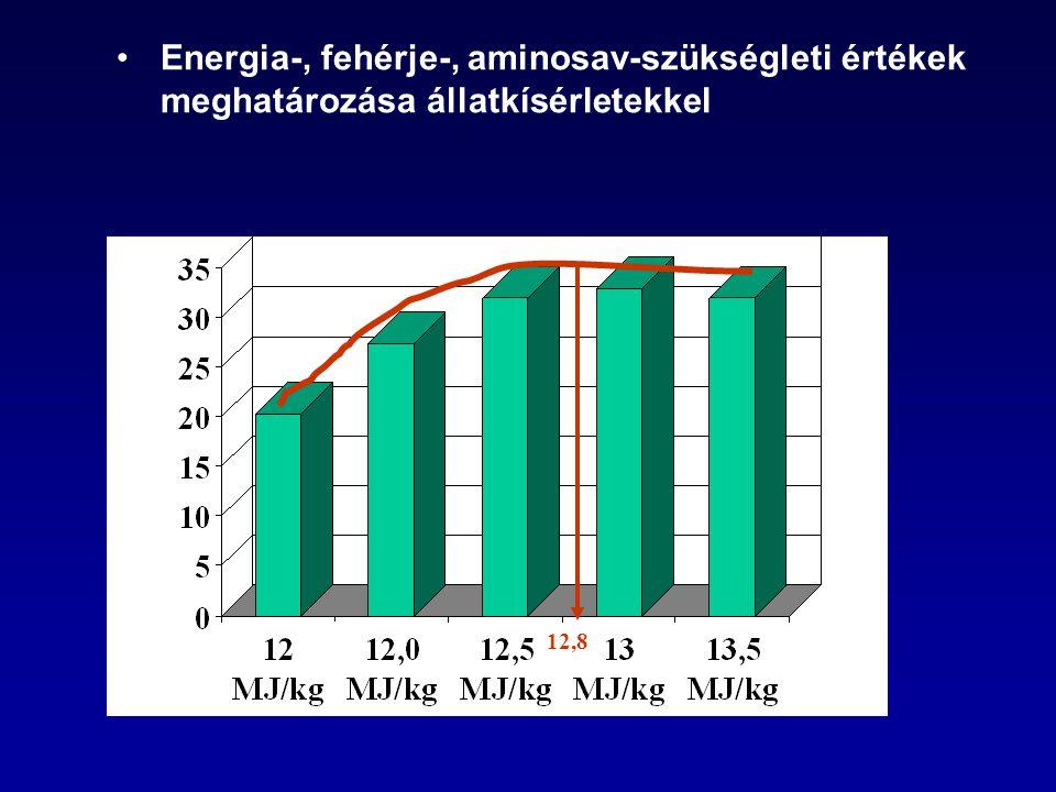 Energia-, fehérje-, aminosav-szükségleti értékek meghatározása állatkísérletekkel