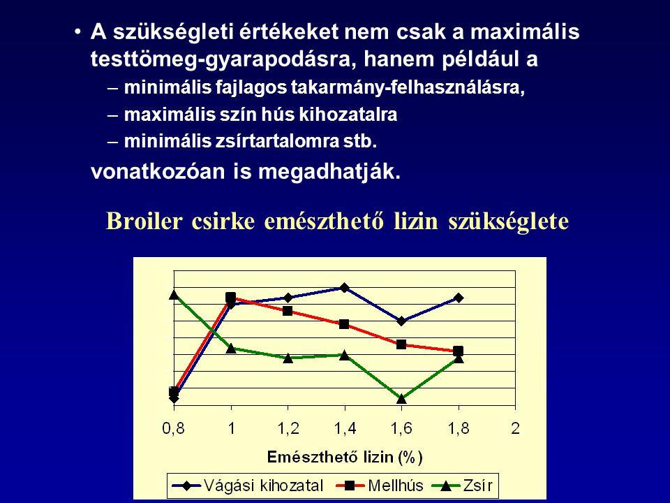 Broiler csirke emészthető lizin szükséglete